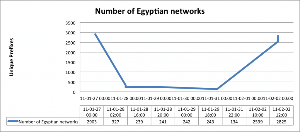 number of Egyptian networks over the last few days